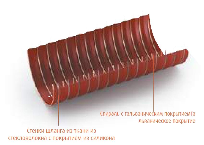 TERMOFLEX  300° C